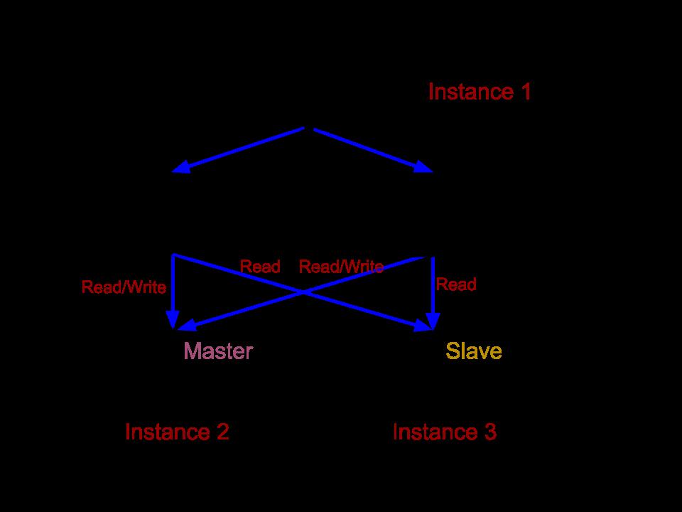 Tomcat cluster architecture diagram diy wiring diagrams cs122b 2017 spring project5 public rh grape ics uci edu application architecture diagram it architecture diagram ccuart Gallery
